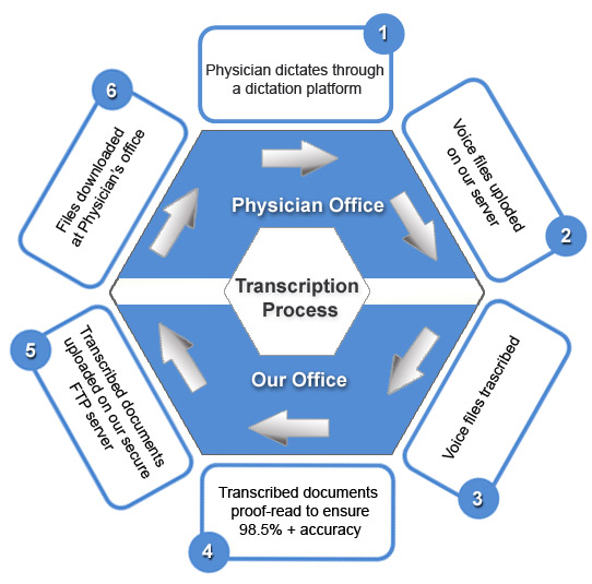 Medical Transcription Cycle